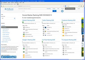 induux Social Media Ranking