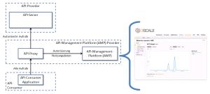 API-Management in der Cloud - Architekturbeispiel und 3Scale Monitoring