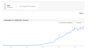 "Der Begriff ""App"" in Google Trends"
