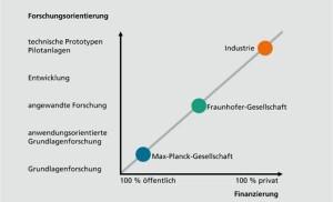 Rolle der Fraunhofer-Gesellschaft (Quelle: http://www.fraunhofer.de/de/ueber-fraunhofer/zahlen-und-fakten/finanzen.html)