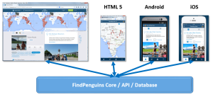 FindPenguins - Grobarchitektur des Social Travelblog