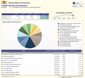Transparenter Haushalt des Landes Baden-Württemberg