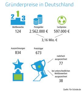 Gründerwettbewerbe in Deutschland