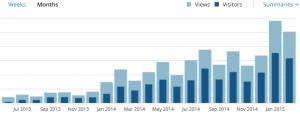Entwicklung bis Februar 2015