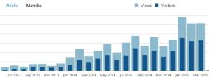 Besucher und Page-Views bis März 2015