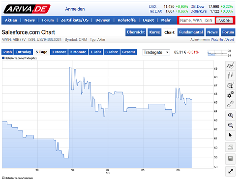Salesforce.com: Kursanstieg Ende April durch Übernahmegerüchte