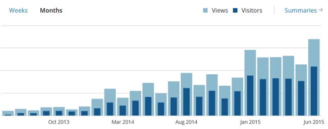 Besucher und Pageviews im Juni 2015