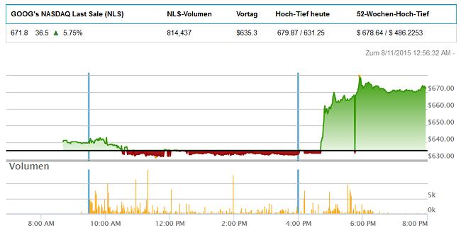 Starker Anstieg von Google in den NASDAQ After Hours