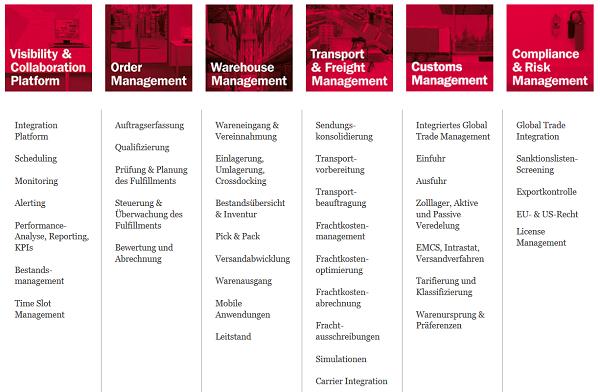 Lösungsportfolio der AEB