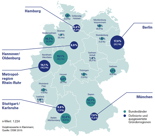 Hauptsitz der Startups nach Bundesländern und Gründerregionen (Quelle: DSM 2016, S. 17)