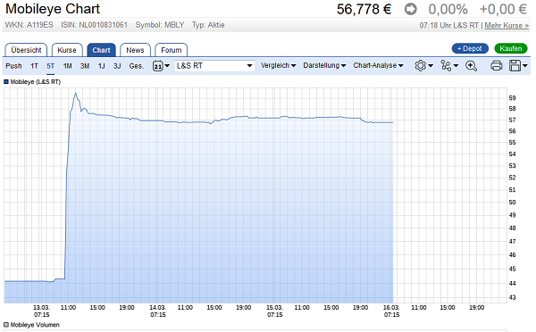 Mobileye: Entwicklung des Aktienkurses (Quelle: Ariva.de)