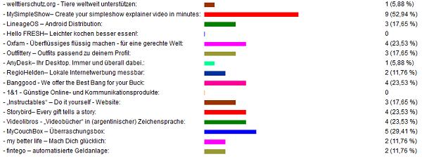 Interessante Webseiten - Ergebnisse des Votings