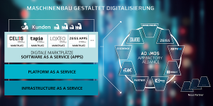 ADAMOS: Neues Joint Venture von Software AG, Dürr, ZEISS, DMG MORI u.a. (Quelle: ADAMOS Homepage)