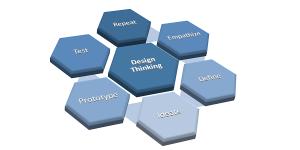 Design Thinking: Wesentliche Aktivitäten
