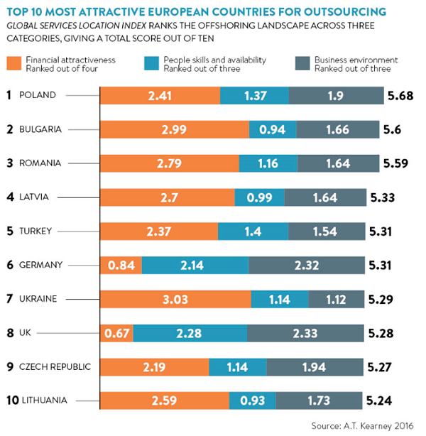Attraktivste Outsourcing-Länder in Europa (Quelle: A.T. Kearney, GLSI 2016)