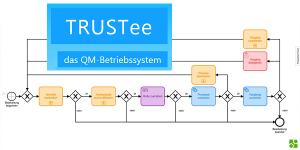 TRUSTee - Prozessautomatisierung mit BPMN
